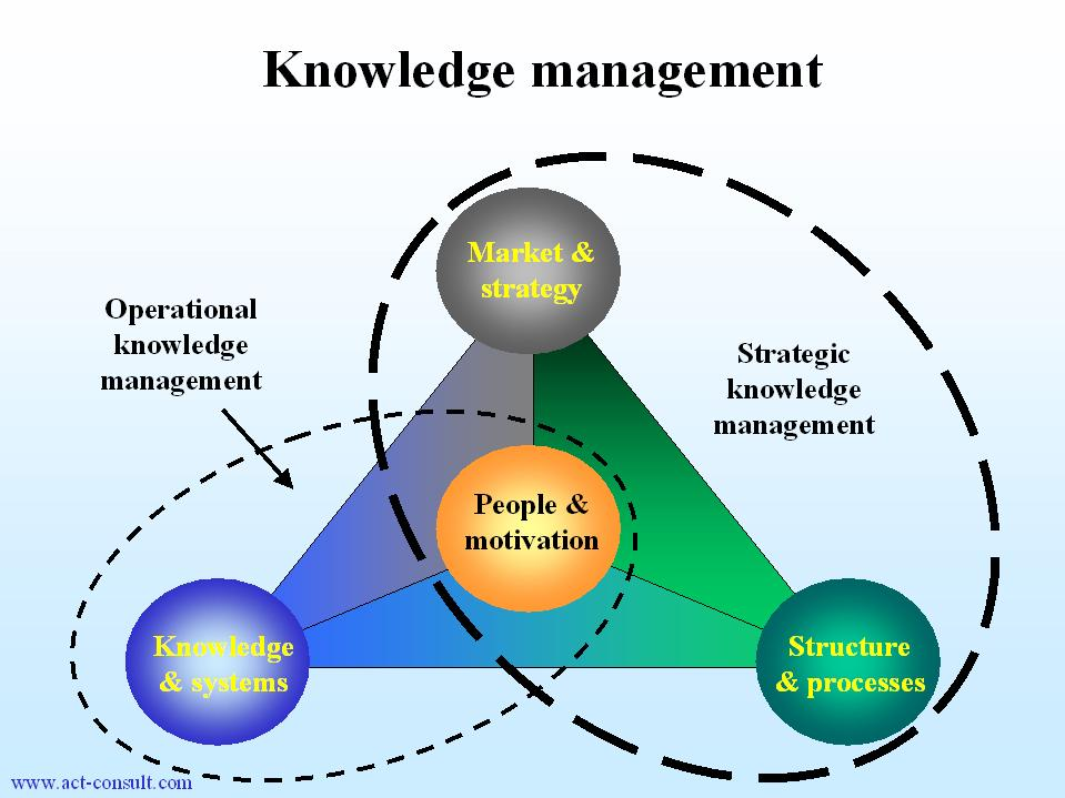 Open Source Knowledge Management Applications Ict